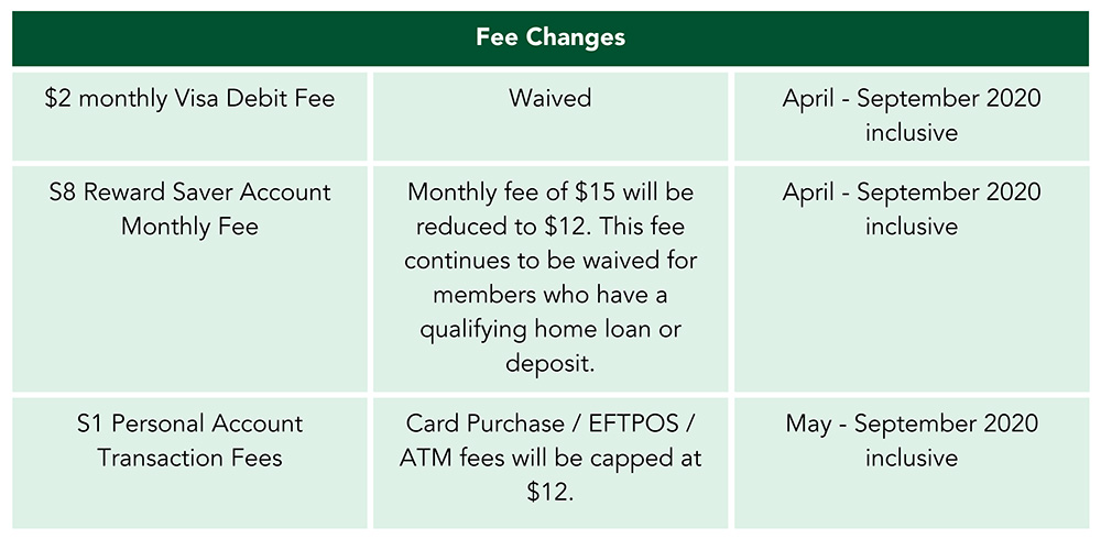 Fee Changes 11 July