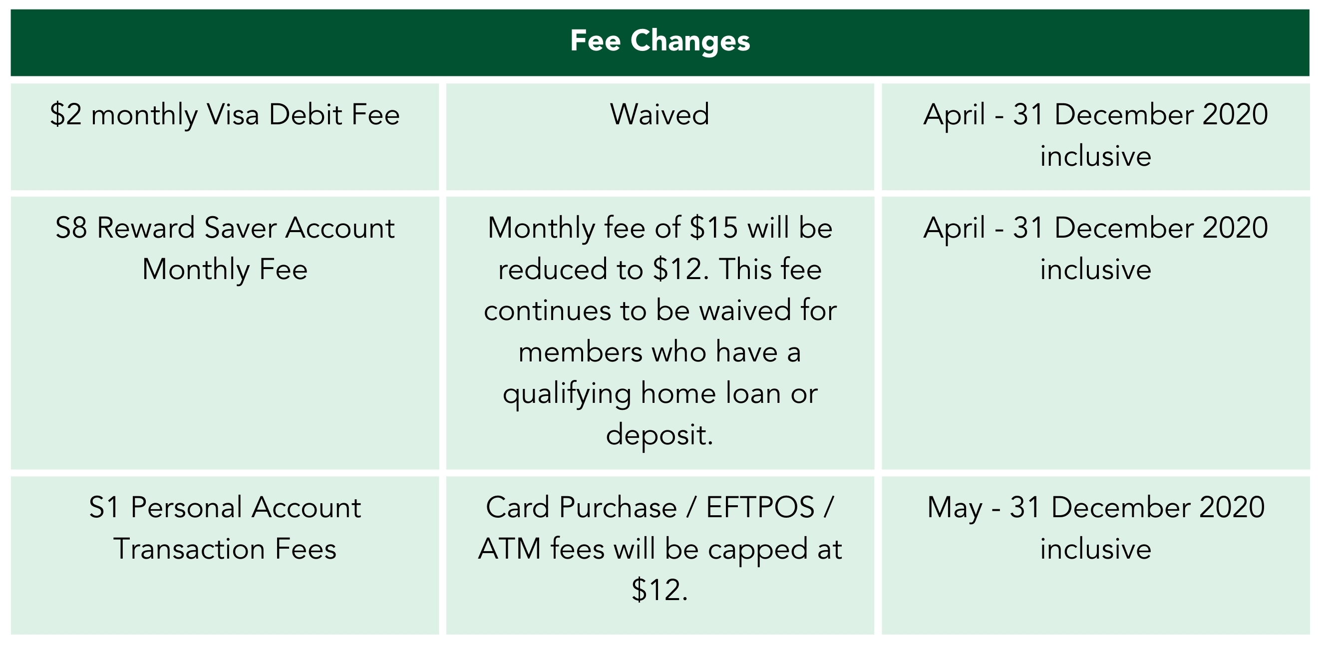 Fee Changes 31 December