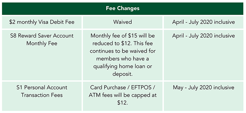 Fee Changes Table